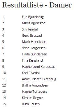 Vårsleppen 2009 resultat damer