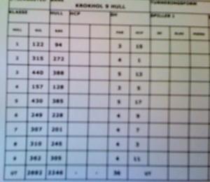 Scorekort juli 2011