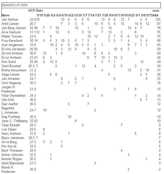 Senior tabell 2009